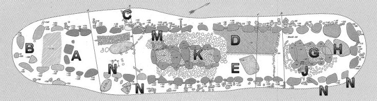 a, grondsporen van verdwenen standstenen die de oorspronkelijk steenkrans vormden, Bondeskundige uitbreiding. C.de toegand. D.heideplaggen. E.zand waarin vrijwel vergane resten uit de volle grafkamers werden herbegraven. G.noordelijke grafkamer. H.losliggende dekstenen. J.toegang Noordelijke grafkelder. K.noordelijke grafkamer. M.toegang zuidelijke grafkamer. N.kransstenen tijdens de restauratie verplaatst.